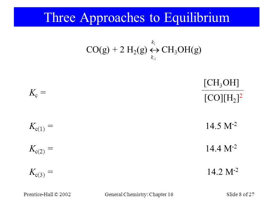 Prentice-Hall © 2002General Chemistry: Chapter 16Slide 8 of 27 Three Approaches to Equilibrium [CH 3 OH] [CO][H 2 ] 2 K c(1) =14.5 M -2 K c(2) =14.4 M -2 K c(3) =14.2 M -2 K c = CO(g) + 2 H 2 (g)  CH 3 OH(g) k1k1 k -1