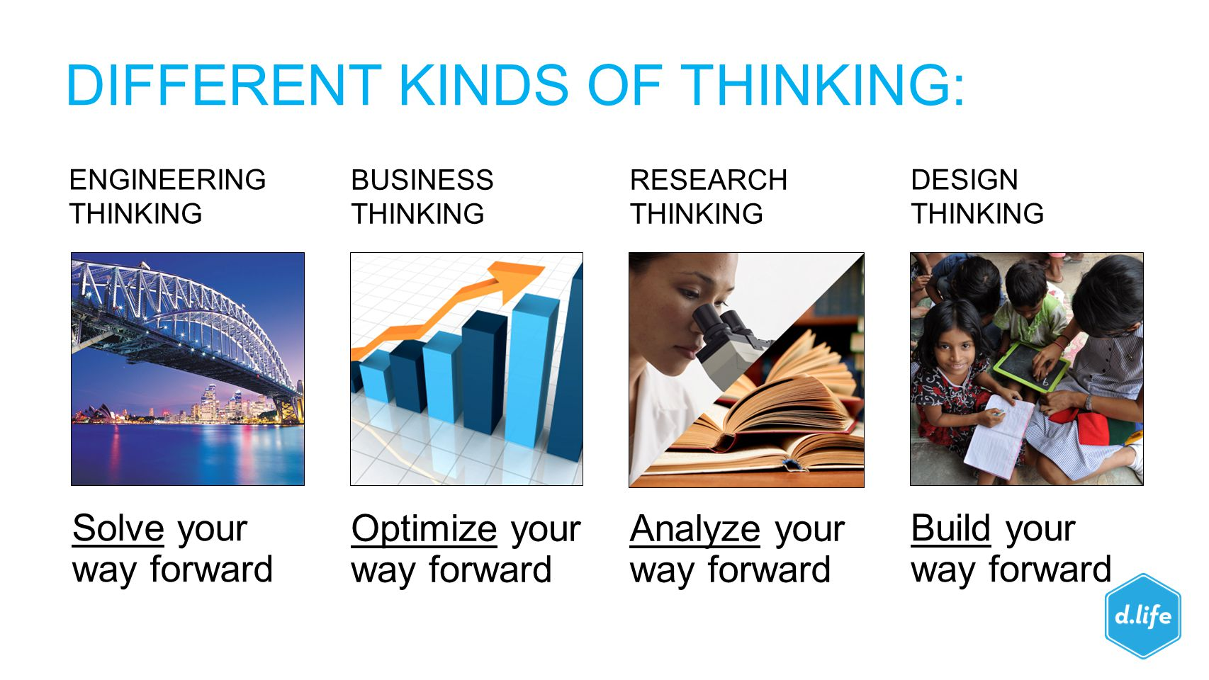 ENGINEERING THINKING Solve your way forward BUSINESS THINKING DESIGN THINKING Optimize your way forward Build your way forward RESEARCH THINKING Analy