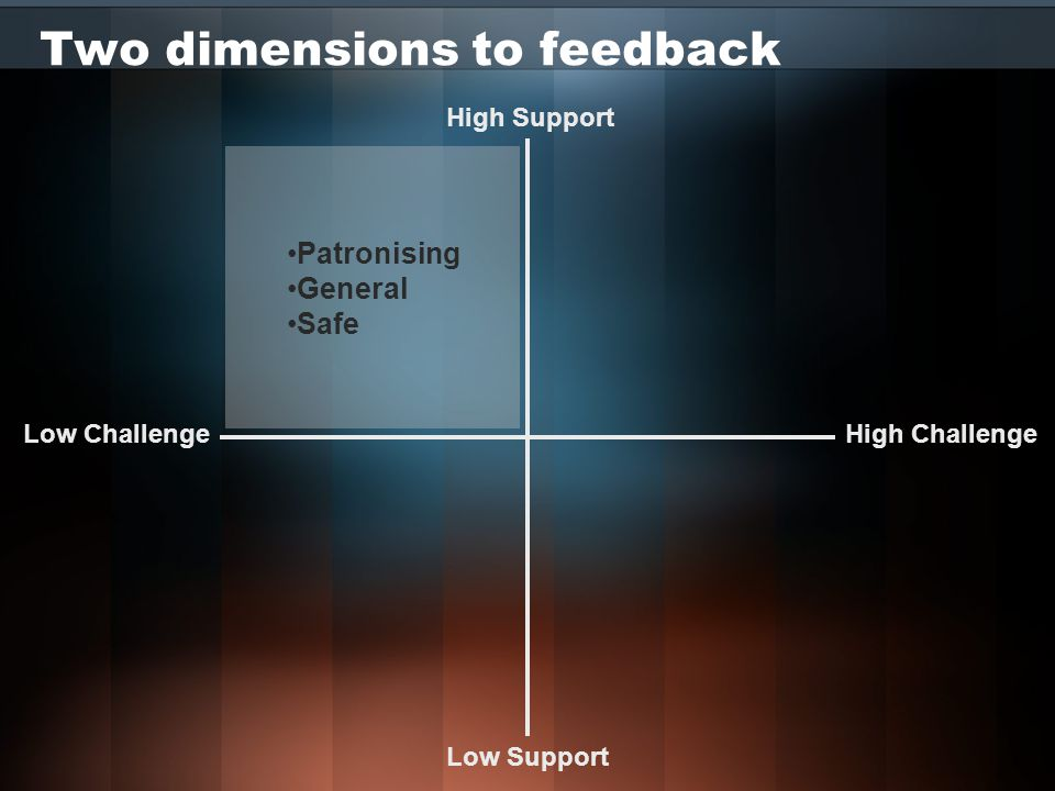 Two dimensions to feedback High Challenge High Support Low Challenge Low Support Patronising General Safe