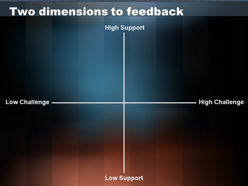 Two dimensions to feedback High Challenge High Support Low Challenge Low Support Good, carry on, seems to be working