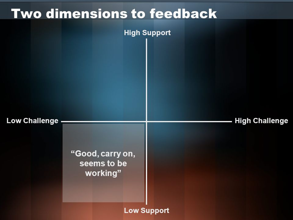 Receiving Feedback with Skill Gather additional objective information from other peoples reactions Do not overreact to feedback, but modify your behaviours as suggested and watch the results