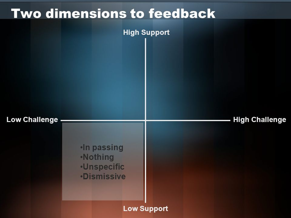 Two dimensions to feedback High Challenge High Support Low Challenge Low Support That was great, you're obviously trying very hard