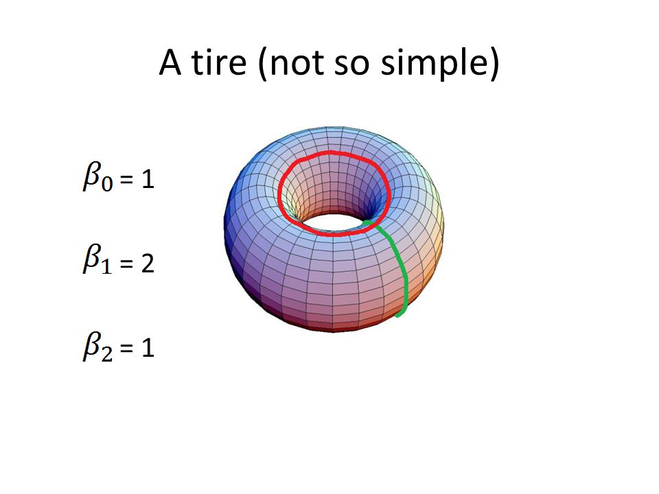 A tire (not so simple) = 1 = 2 = 1