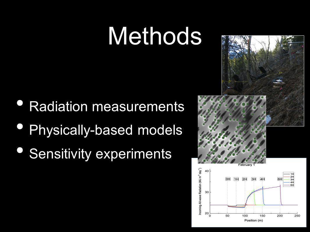 Methods Radiation measurements Physically-based models Sensitivity experiments