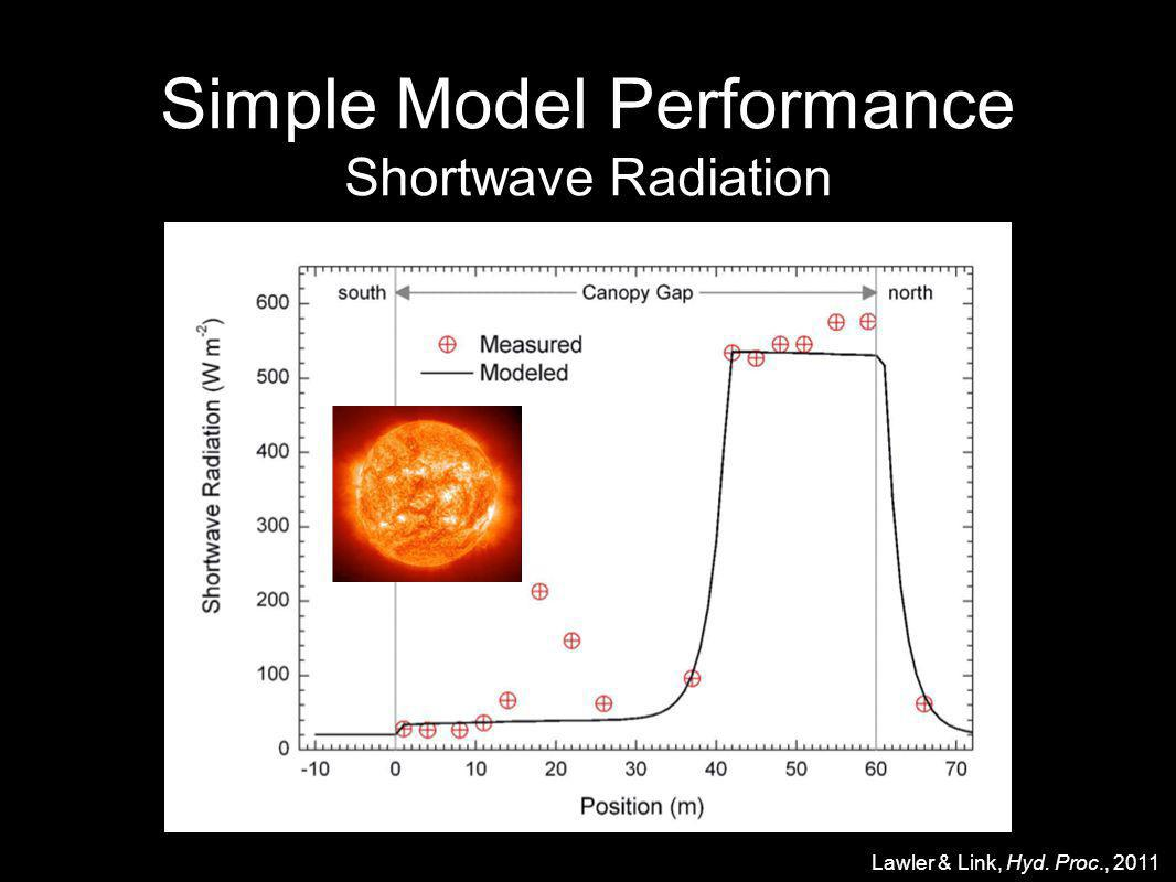 Simple Model Performance Shortwave Radiation Text Lawler & Link, Hyd. Proc., 2011