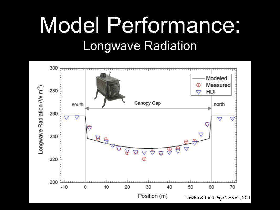 Model Performance: Longwave Radiation Lawler & Link, Hyd. Proc., 2011