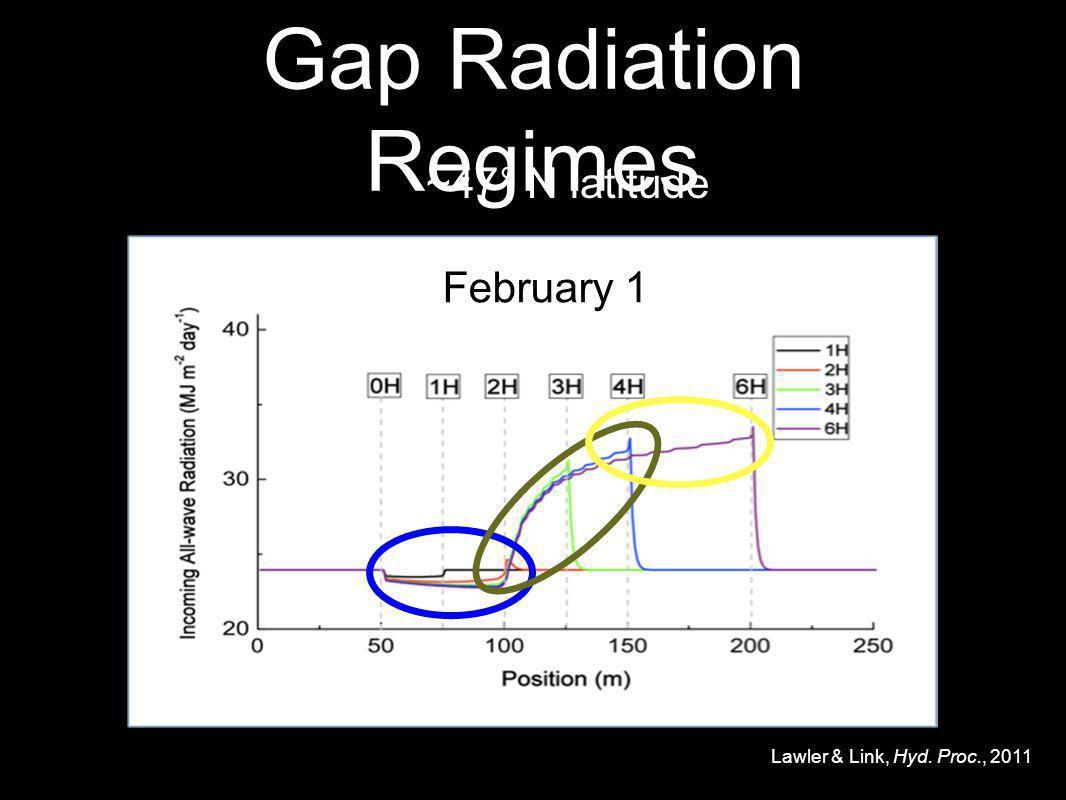 Gap Radiation Regimes Lawler & Link, Hyd. Proc., 2011 February 1 ~47° N latitude