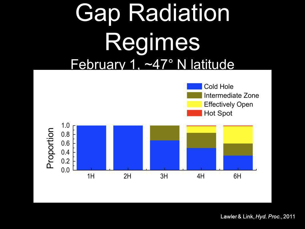 Gap Radiation Regimes February 1, ~47° N latitude Proportion Lawler & Link, Hyd. Proc., 2011