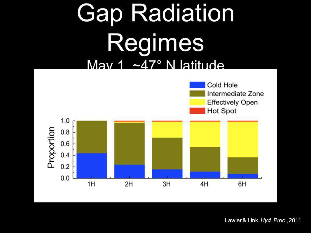 Gap Radiation Regimes May 1, ~47° N latitude Proportion Lawler & Link, Hyd. Proc., 2011