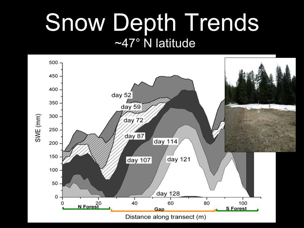Snow Depth Trends ~47° N latitude