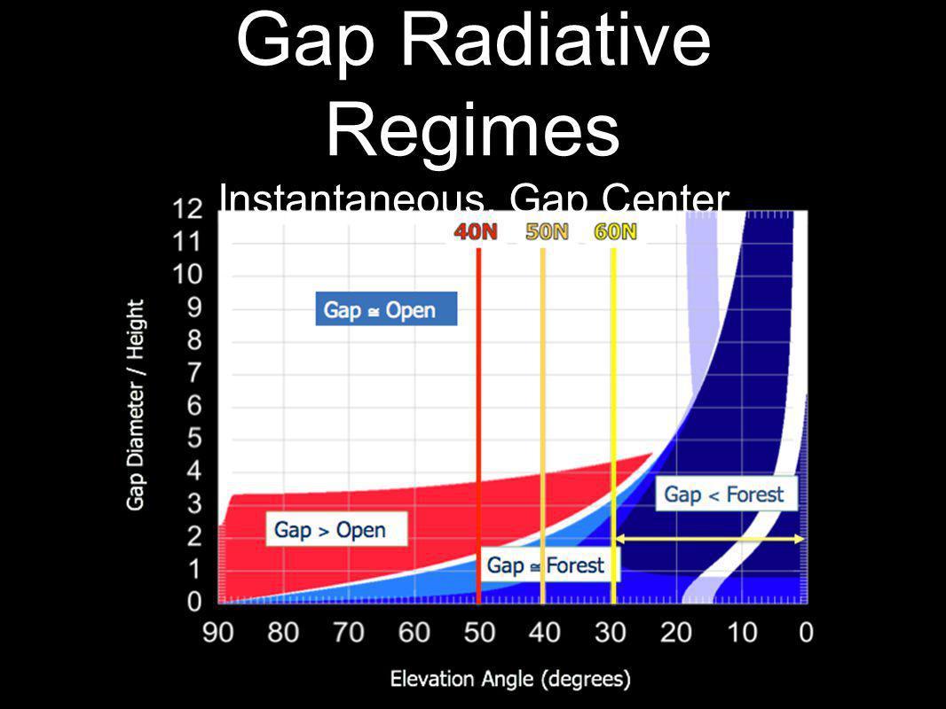 Gap Radiative Regimes Instantaneous, Gap Center