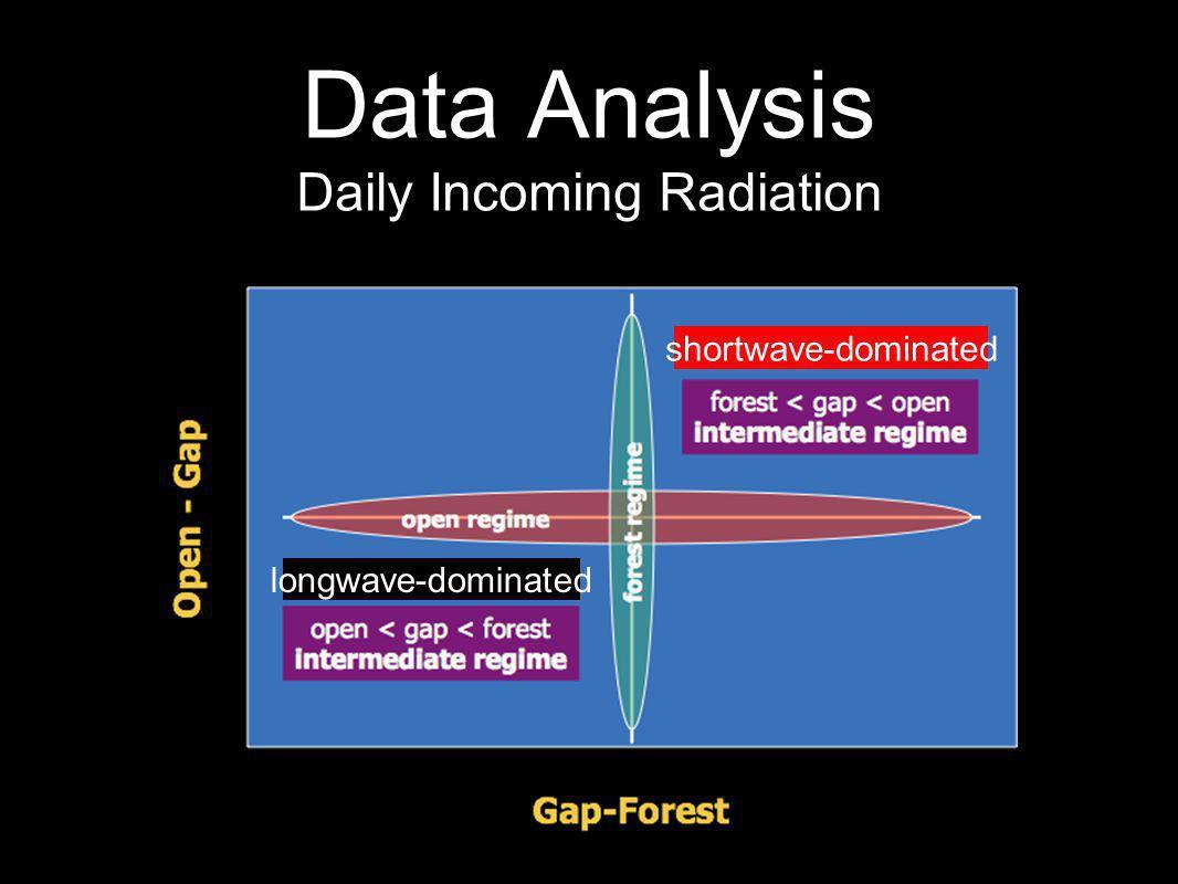 longwave-dominated shortwave-dominated
