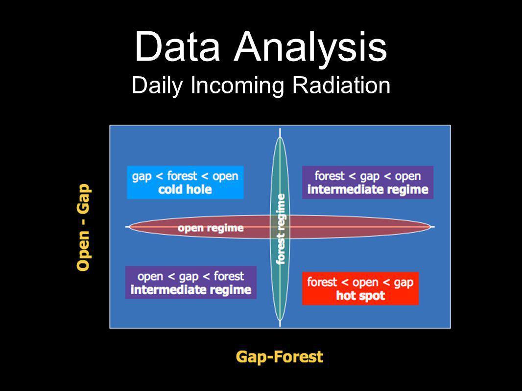 Data Analysis Daily Incoming Radiation