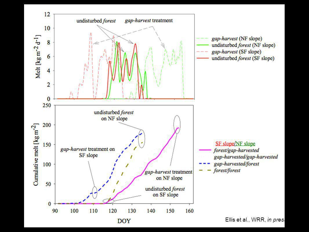 Gaps on Slopes North and South Ellis et al., WRR, in press