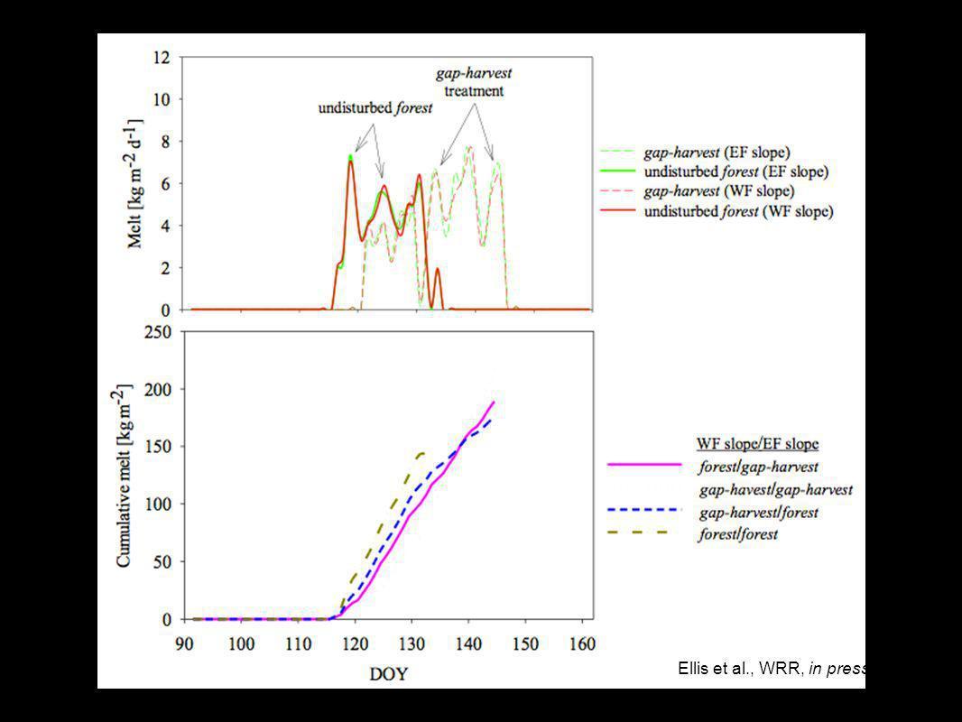 Gaps on Slopes East and West Ellis et al., WRR, in press