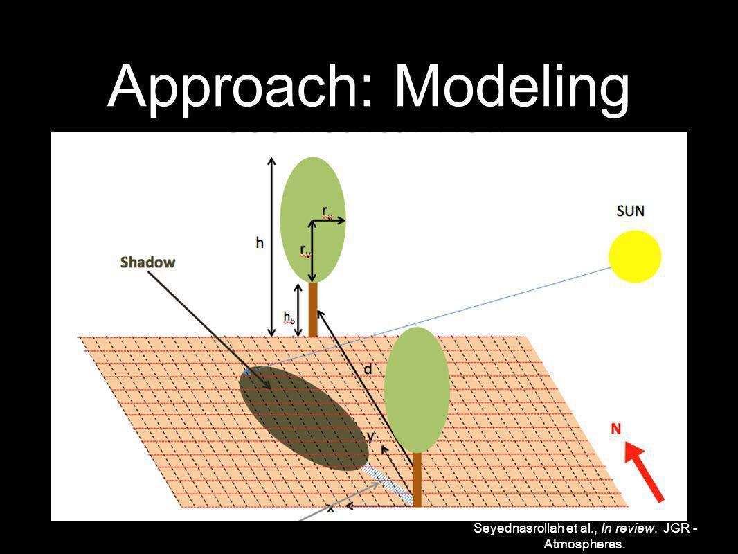 Approach: Modeling Seyednasrollah et al., In review. JGR - Atmospheres.
