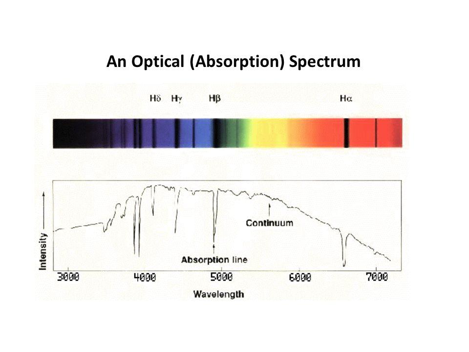 An Optical (Absorption) Spectrum