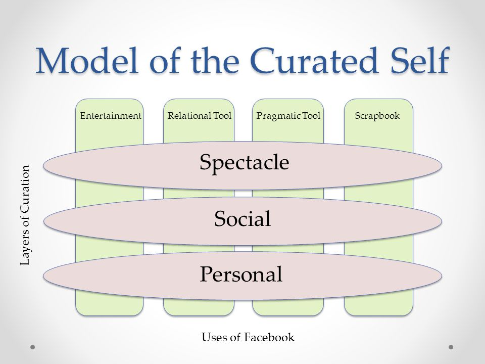 Scrapbook Pragmatic Tool Relational Tool Entertainment Model of the Curated Self Spectacle Social Personal Layers of Curation Uses of Facebook