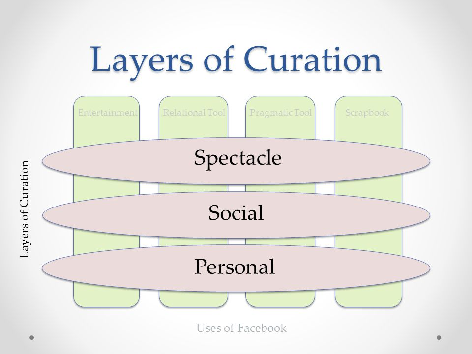 Scrapbook Pragmatic Tool Relational Tool Entertainment Layers of Curation Spectacle Social Personal Layers of Curation Uses of Facebook