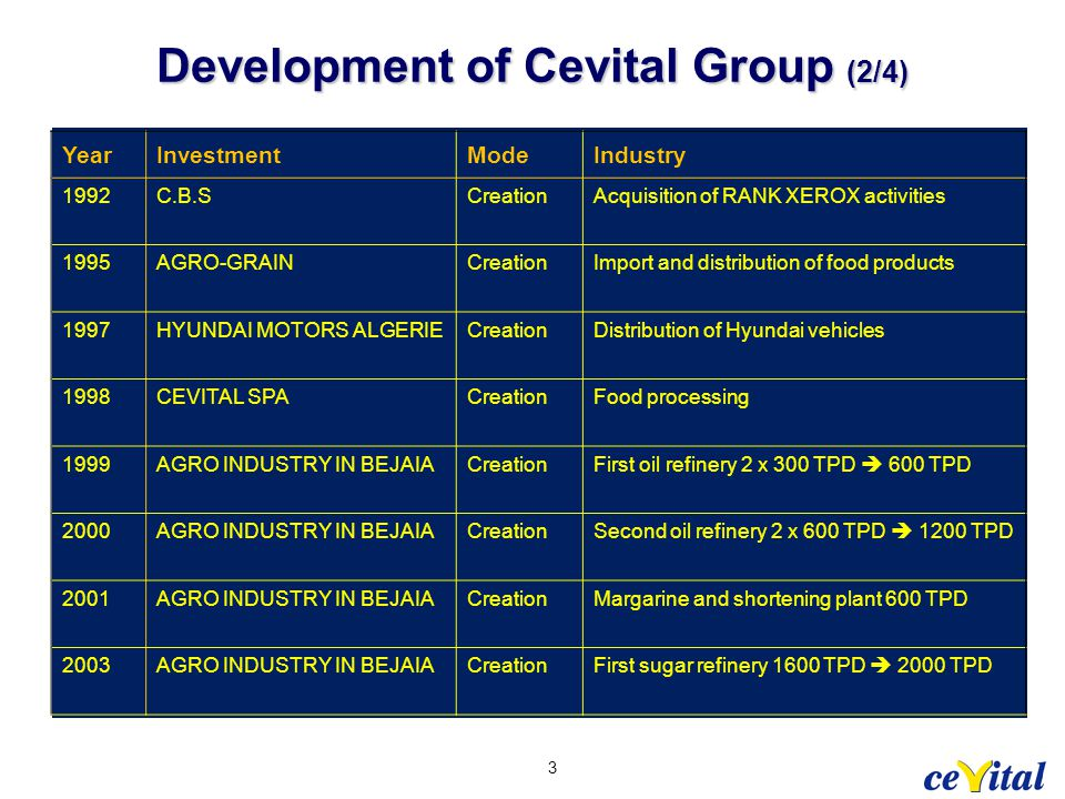 Development of Cevital Group (2/4) 3 YearInvestmentModeIndustry 1992C.B.SCreationAcquisition of RANK XEROX activities 1995AGRO-GRAINCreationImport and