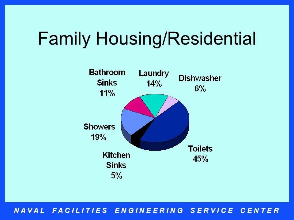 N A V A L F A C I L I T I E S E N G I N E E R I N G S E R V I C E C E N T E R Family Housing/Residential