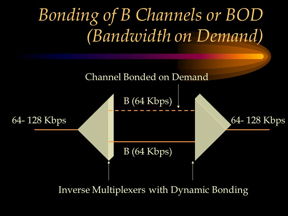 Bonding of B Channels or BOD (Bandwidth on Demand) B (64 Kbps) 64- 128 Kbps Inverse Multiplexers with Dynamic Bonding Channel Bonded on Demand