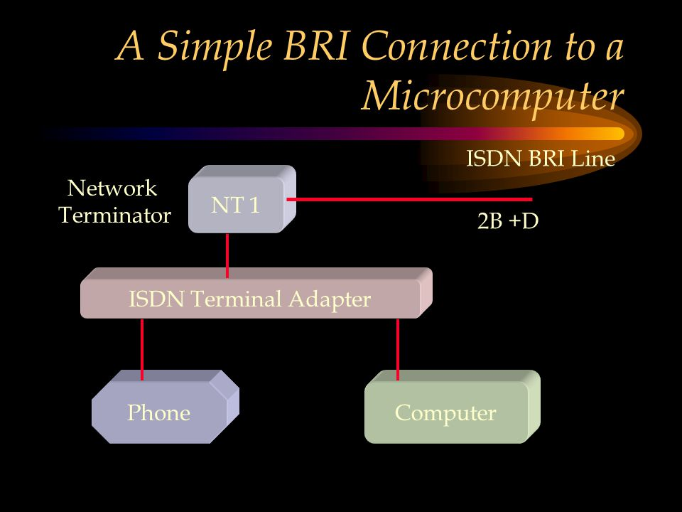 A Simple BRI Connection to a Microcomputer NT 1 ISDN Terminal Adapter PhoneComputer ISDN BRI Line 2B +D Network Terminator