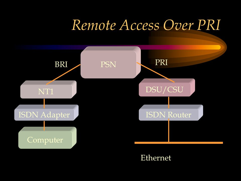 Remote Access Over PRI Computer ISDN Adapter NT1 ISDN Router DSU/CSU PSN Ethernet BRI PRI