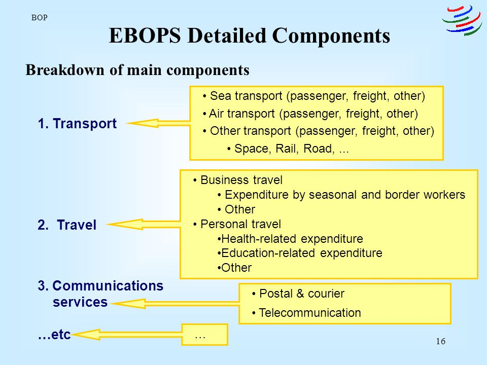 17 Allocation of BOP/EBOPS Items to Modes of Supply As a first step, MSITS proposes a simplified approach: Items deemed to be predominantly delivered through one mode Mode 1 Transportation (except supporting and auxiliary services to carriers in foreign ports), Communications services Insurance services Financial services Royalties and license fees Mode 2 Travel (excluding purchases of goods) Supporting and auxiliary services to carriers in foreign ports BOP
