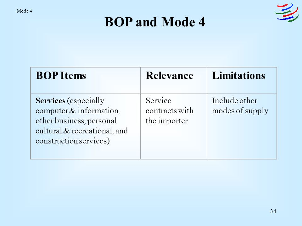 35 BOP and Mode 4 BOP ItemsRelevanceLimitations Compensation of employees Employment contracts, generally < 1 year Includes workers not relevant for Mode 4 (non- services, and non- temporary) Workers' remittances Indirect valuation for employment > 1 year Indirect indicator, and includes permanent migrants Migrants' transfer Supplementary information Mode 4