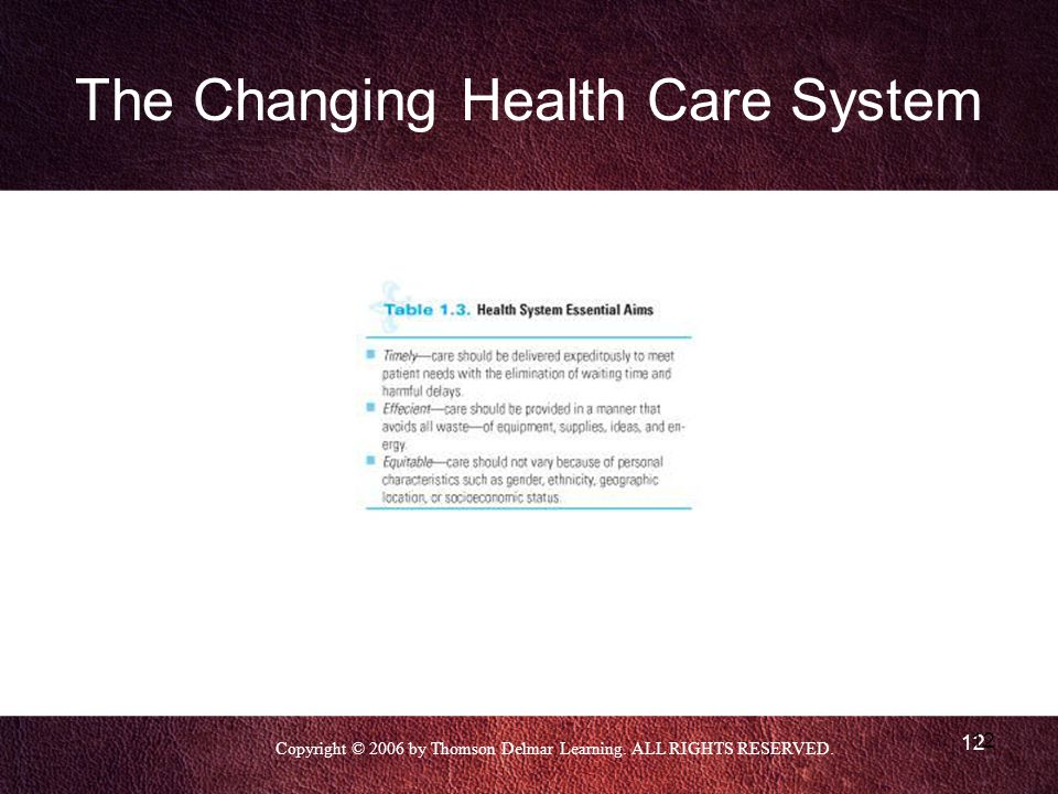 Copyright © 2006 by Thomson Delmar Learning. ALL RIGHTS RESERVED. 12 The Changing Health Care System