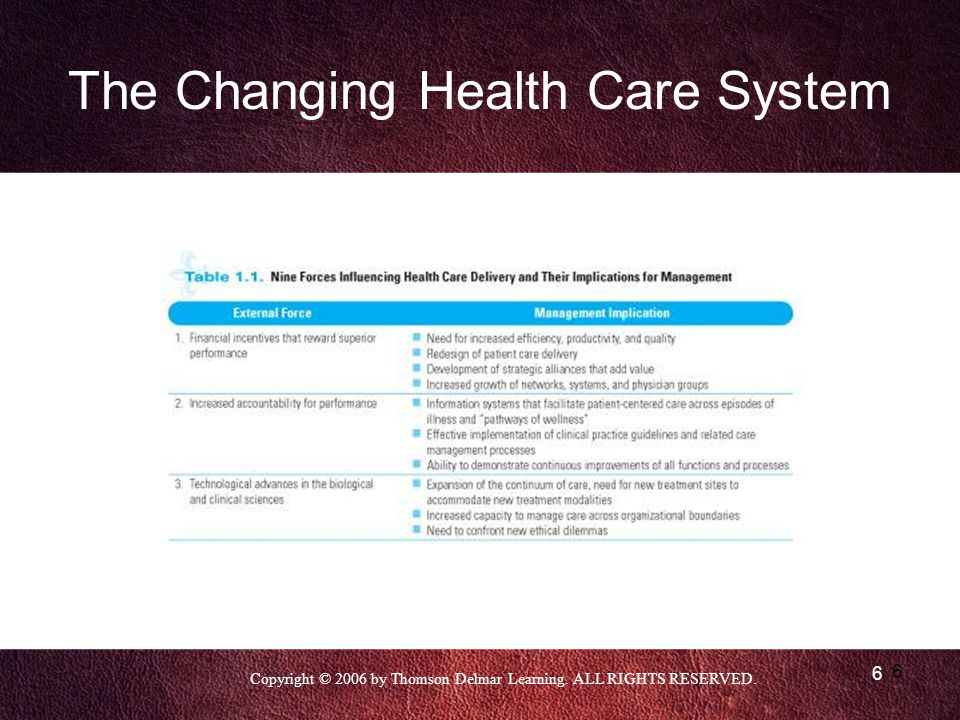 Copyright © 2006 by Thomson Delmar Learning. ALL RIGHTS RESERVED. 6 6 The Changing Health Care System