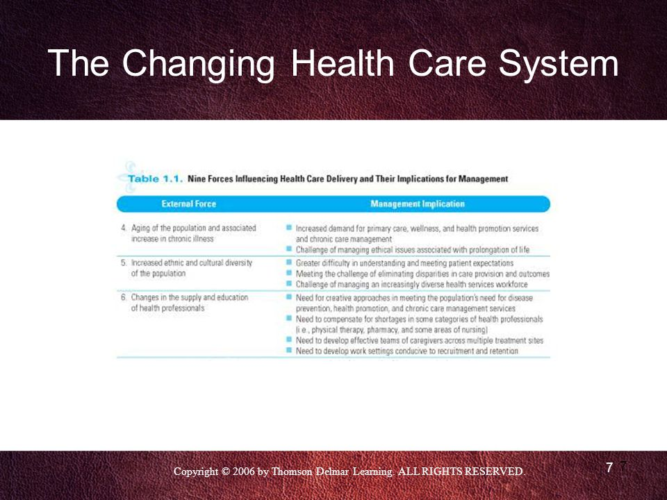 Copyright © 2006 by Thomson Delmar Learning. ALL RIGHTS RESERVED. 7 7 The Changing Health Care System
