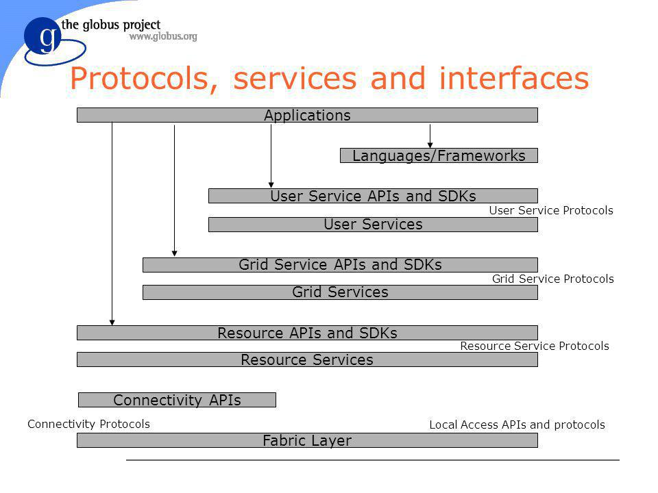 Protocols, services and interfaces Languages/Frameworks Fabric Layer Applications Local Access APIs and protocols Grid Service APIs and SDKs Grid Services Grid Service Protocols Resource APIs and SDKs Resource Services Resource Service Protocols User Service Protocols User Service APIs and SDKs User Services Connectivity APIs Connectivity Protocols