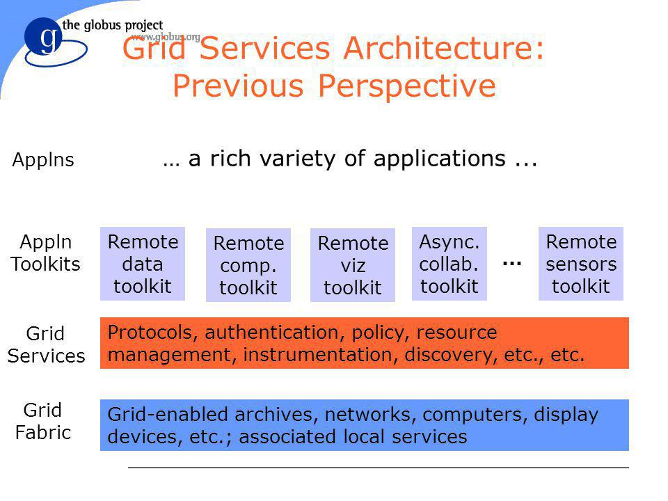 Grid Services Architecture: Previous Perspective Grid-enabled archives, networks, computers, display devices, etc.; associated local services Protocols, authentication, policy, resource management, instrumentation, discovery, etc., etc.