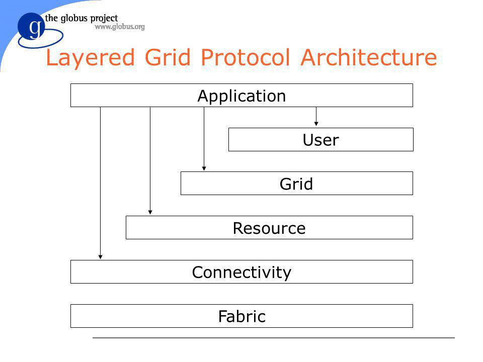 Important Points l Being Grid-enabled requires speaking appropriate protocols u Protocol only requirement, not reachability u Protocols can be used to bridge local resources or local Grids l Intergrid as analog to Internet l Built on Internet protocols l Independent of language and implementation u Focus on interaction over network l Services exist at each level