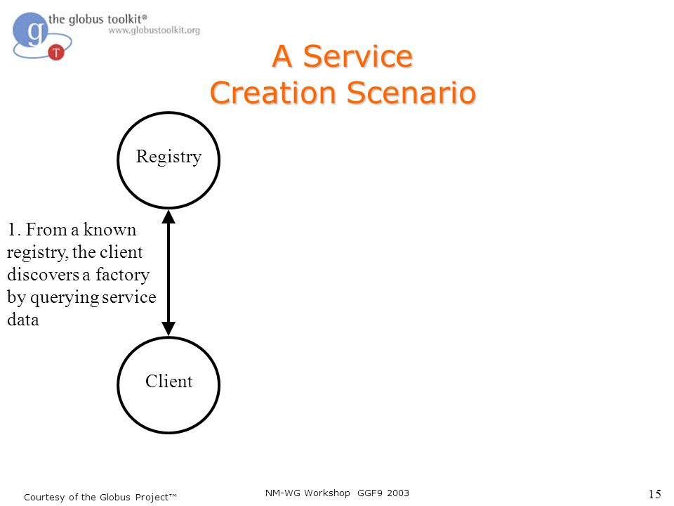 NM-WG Workshop GGF9 2003 15 Courtesy of the Globus Project™ Client A Service Creation Scenario Registry 1. From a known registry, the client discovers