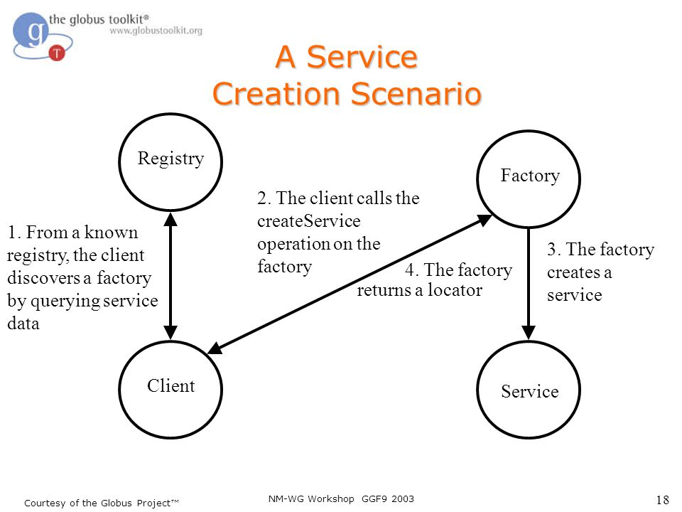 NM-WG Workshop GGF9 2003 18 Client A Service Creation Scenario Registry 1. From a known registry, the client discovers a factory by querying service d