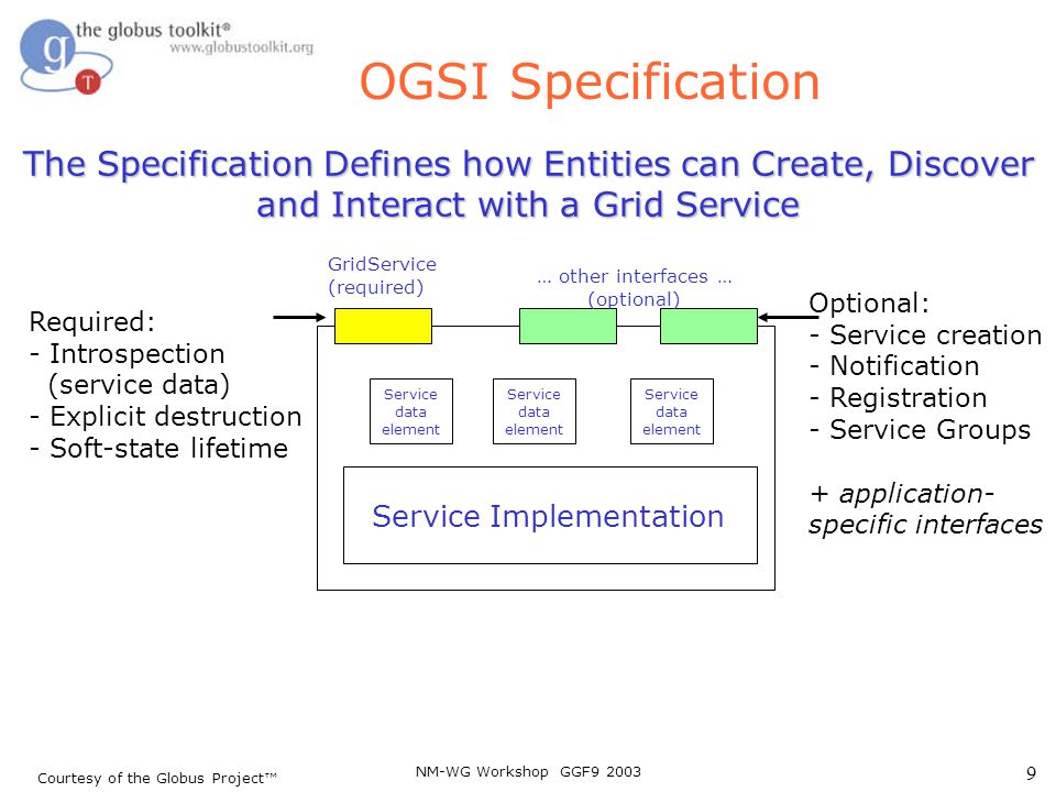 NM-WG Workshop GGF9 2003 10 OGSI Specification (cont.) GridService portType Defines the fundamental behavior of a Grid Service –Introspection –Discovery –Soft State Lifetime Management Mandated by the Spec Courtesy of the Globus Project™