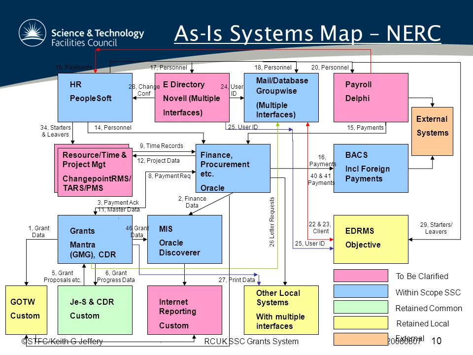 ©STFC/Keith G JefferyRCUK SSC Grants System 20080807 10 As-Is Systems Map – NERC Finance, Procurement etc.