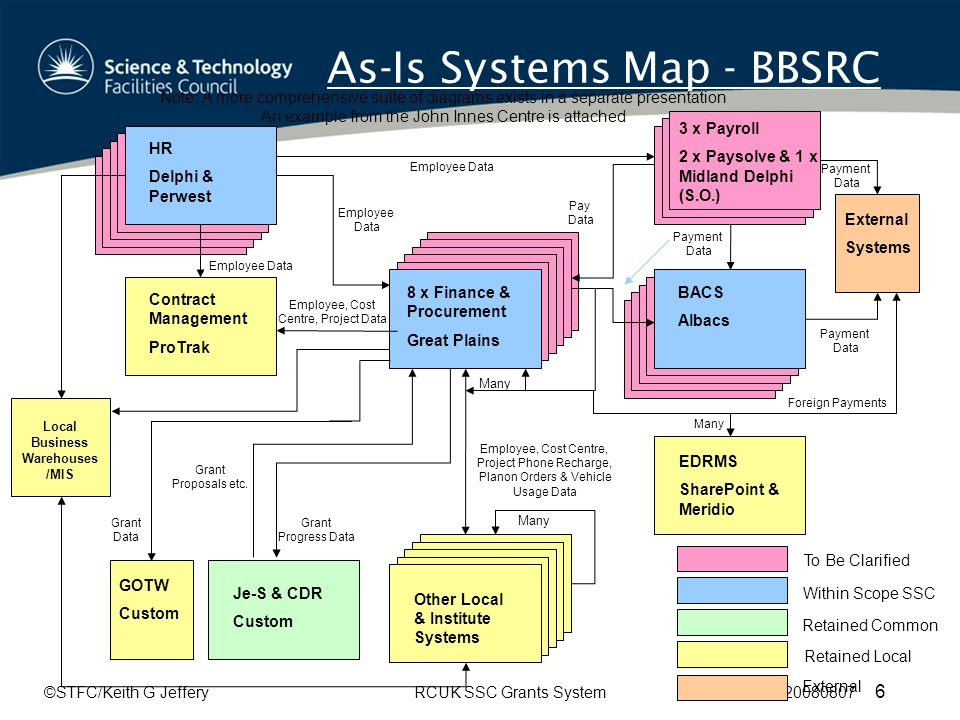 ©STFC/Keith G JefferyRCUK SSC Grants System 20080807 6 As-Is Systems Map - BBSRC HR Delphi & Perwest 3 x Payroll 2 x Paysolve & 1 x Midland Delphi (S.O.) EDRMS SharePoint & Meridio Other Local & Institute Systems BACS Albacs Contract Management ProTrak 8 x Finance & Procurement Great Plains Note: A more comprehensive suite of diagrams exists in a separate presentation An example from the John Innes Centre is attached Many To Be Clarified Within Scope SSC Retained Common Retained Local External Systems Je-S & CDR Custom Grant Progress Data Grant Proposals etc.