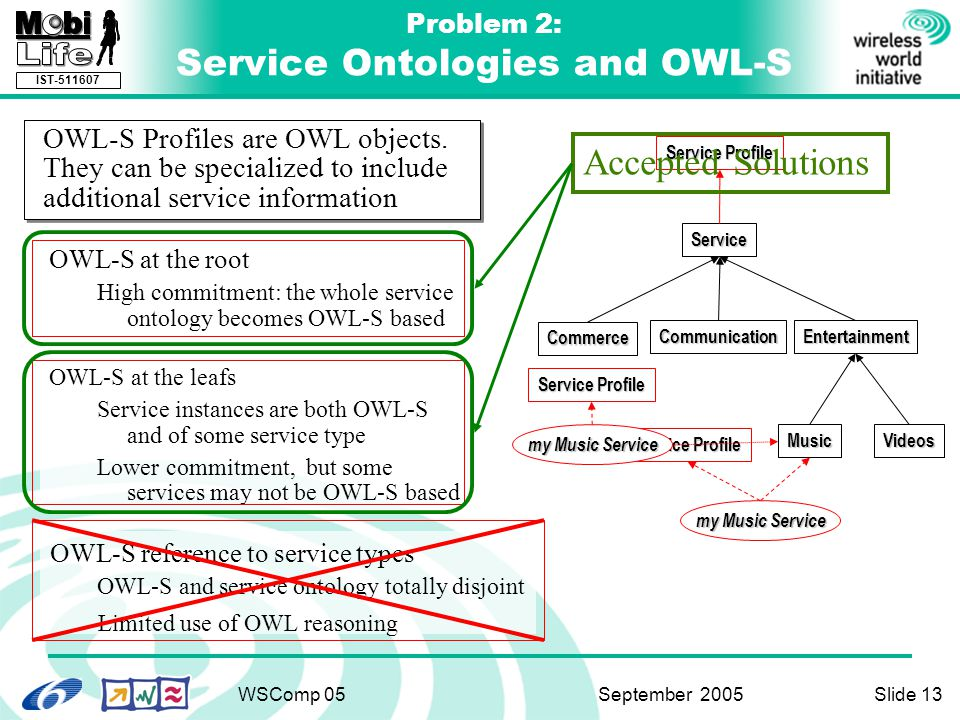 IST-511607 WSComp 05 September 2005Slide 13 Problem 2: Service Ontologies and OWL-S OWL-S at the root High commitment: the whole service ontology becomes OWL-S based OWL-S at the leafs Service instances are both OWL-S and of some service type Lower commitment, but some services may not be OWL-S based OWL-S reference to service types OWL-S and service ontology totally disjoint Limited use of OWL reasoning Service Commerce CommunicationEntertainment MusicVideos Service Profile my Music Service Service Profile my Music Service Service Profile Accepted Solutions OWL-S Profiles are OWL objects.