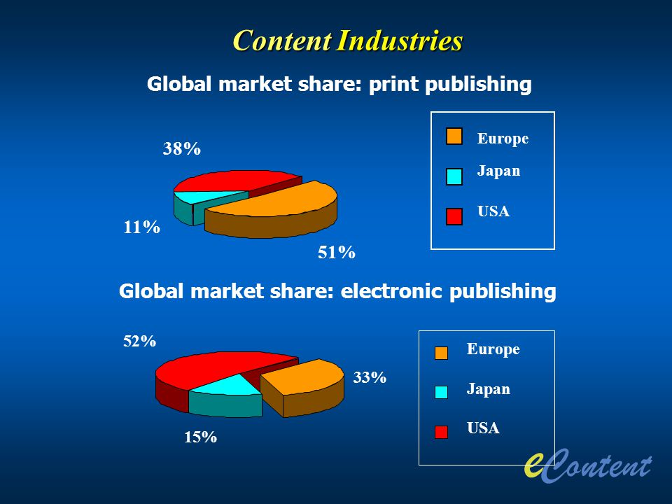 Content Industries Global market share: print publishing Global market share: electronic publishing 15% 52% 33% Europe Japan USA Europe Japan USA 11%