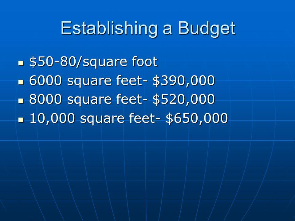 Establishing a Budget $50-80/square foot $50-80/square foot 6000 square feet- $390,000 6000 square feet- $390,000 8000 square feet- $520,000 8000 square feet- $520,000 10,000 square feet- $650,000 10,000 square feet- $650,000