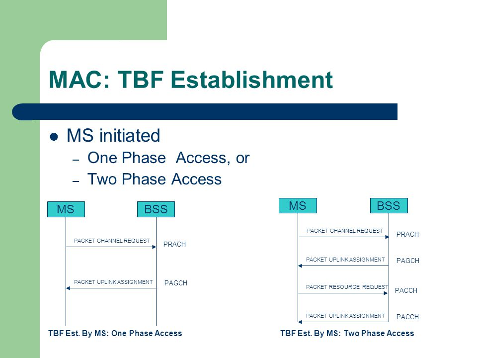MAC: TBF Establishment MS initiated – One Phase Access, or – Two Phase Access MSBSSMSBSS PACKET CHANNEL REQUEST PRACH PACKET UPLINK ASSIGNMENT PAGCH TBF Est.