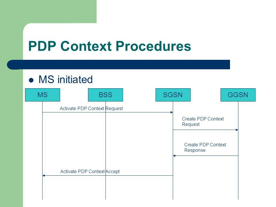 PDP Context Procedures MS initiated MSBSSSGSNGGSN Activate PDP Context Request Create PDP Context Request Create PDP Context Response Activate PDP Context Accept