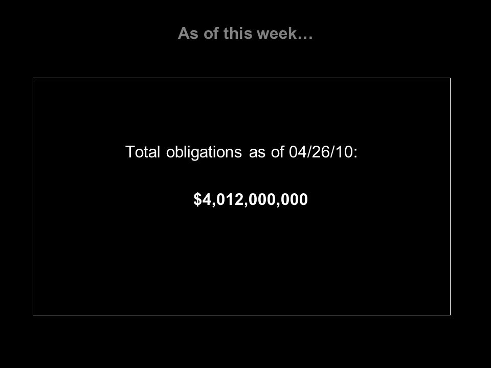 As of this week… Total obligations as of 04/26/10: $4,012,000,000