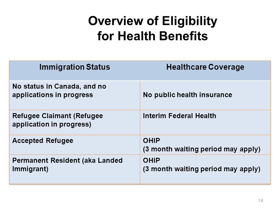 Overview of Eligibility for Health Benefits 14