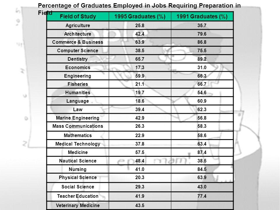 Field of Study1995 Graduates (%)1991 Graduates (%) Agriculture25.835.7 Architecture42.479.6 Commerce & Business63.986.8 Computer Science38.575.5 Denti