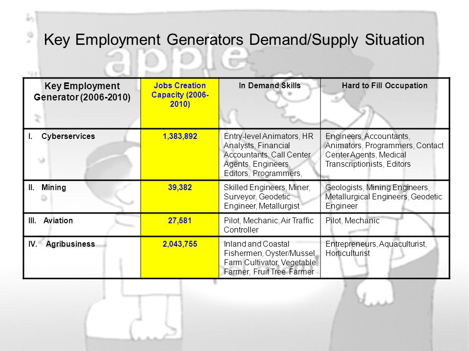 Key Employment Generator (2006-2010) Jobs Creation Capacity (2006- 2010) In Demand SkillsHard to Fill Occupation V.